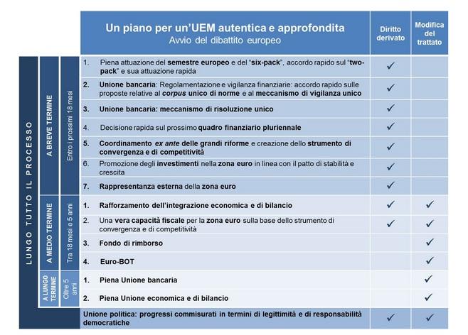 Piano-per-Unione-Economica-Monetaria