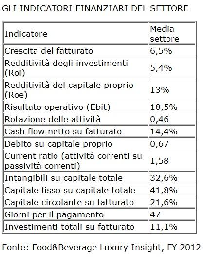tabella-indicatori-finanziari-settore-food&beverage