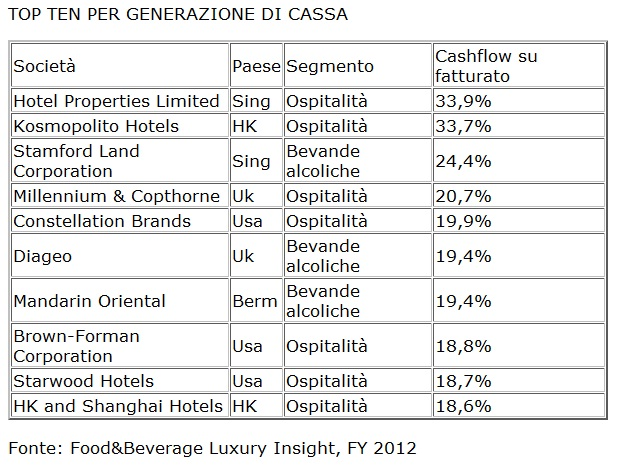 tabella-topten-cassa-settore-food&beverage