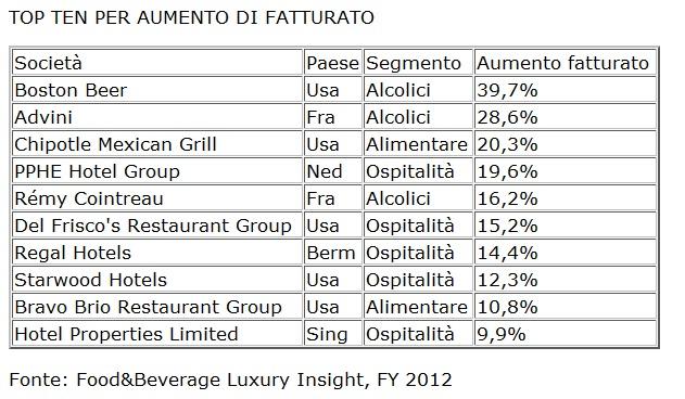 tabella-topten-fatturato-settore-Food&beverage