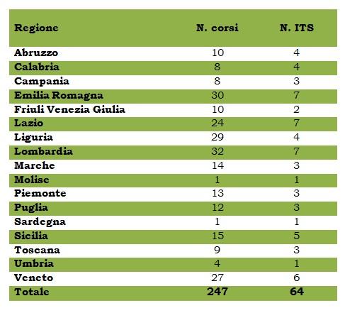 corsi-its-regione