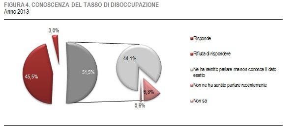 grafico-conoscenze-tasso-disoccupazione