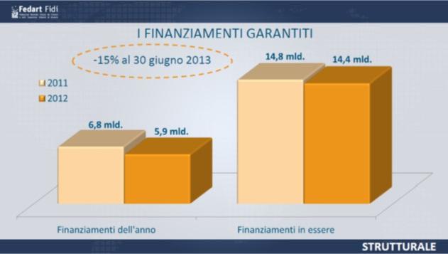 grafico-finanziamenti-garantiti