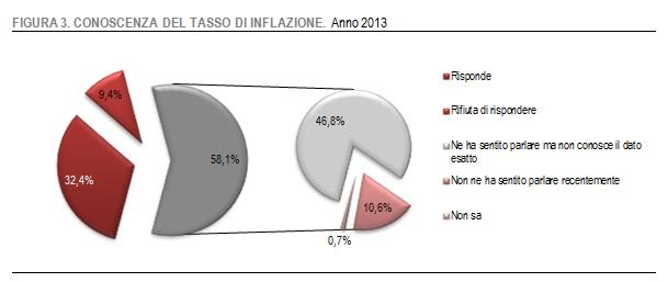 grafico-conoscenza-inflazione