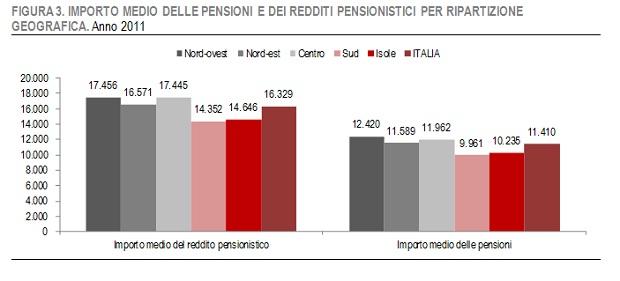 grafico-importo-medio-pensioni-per-area-geografica
