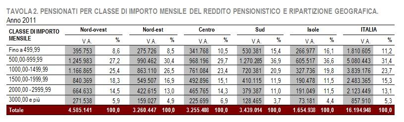 tabella-importi-mensili-pensioni