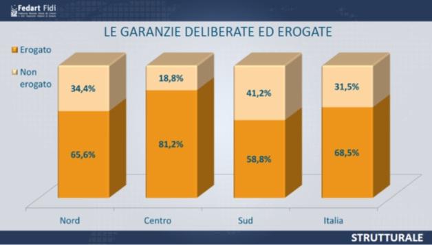 grafico-garanzie-deliberate-erogate