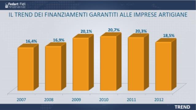 grafico-trend-finanziamenti-garantiti