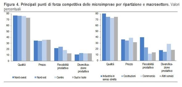 competitività-microimprese