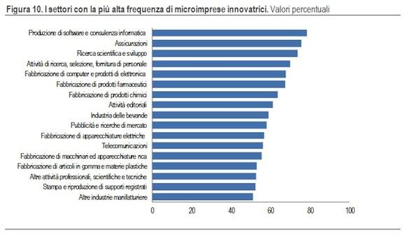 innovazione-microimprese