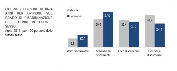 grafico-discriminazione-donne