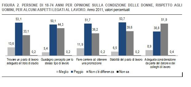 grafico-su-donne-e-lavoro