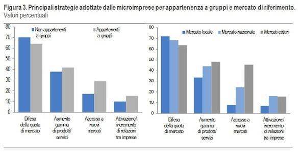 strategie-delle-microimprese