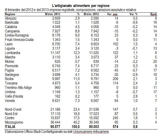 tabella-artigianato-alimentare-per-regione