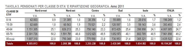 tabella-eta-pensionati-per-area-geografica