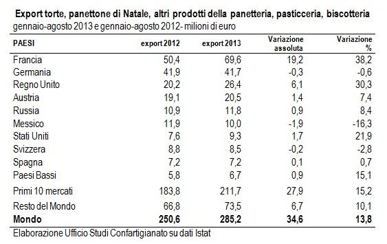 tabella-export-dolci-italiani