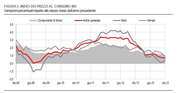 grafico-istat-2