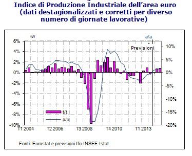 grafico-produzione-industriale