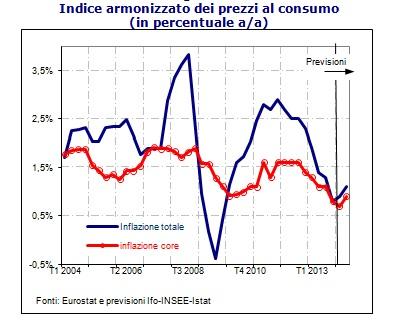 grafico-inflazione