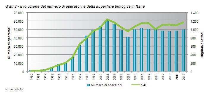 evoluzione-biologico-in-Italia