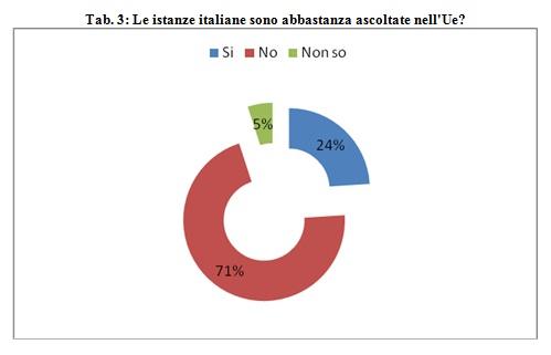 grafico-istanze-italiane