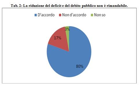 riduzione-deficit