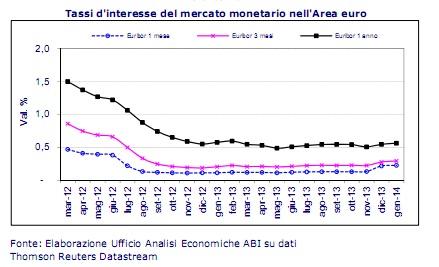 tassi-area-euro