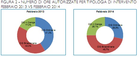 grafico-CIG-febbraio-2013-febbraio-2014