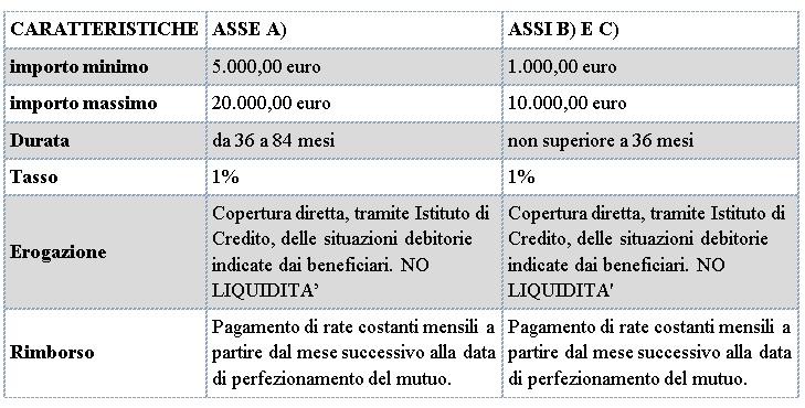 tabella-microcredito