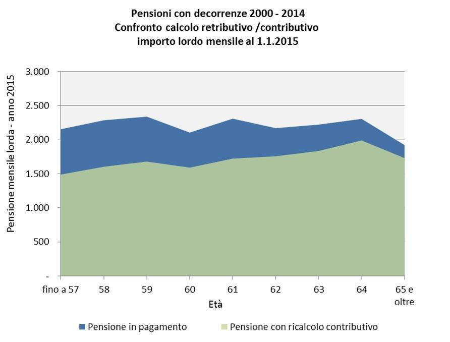 pensioni-2000-2014