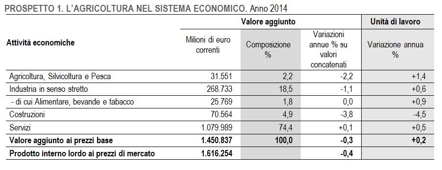 agricoltura-nel-sistema-economico