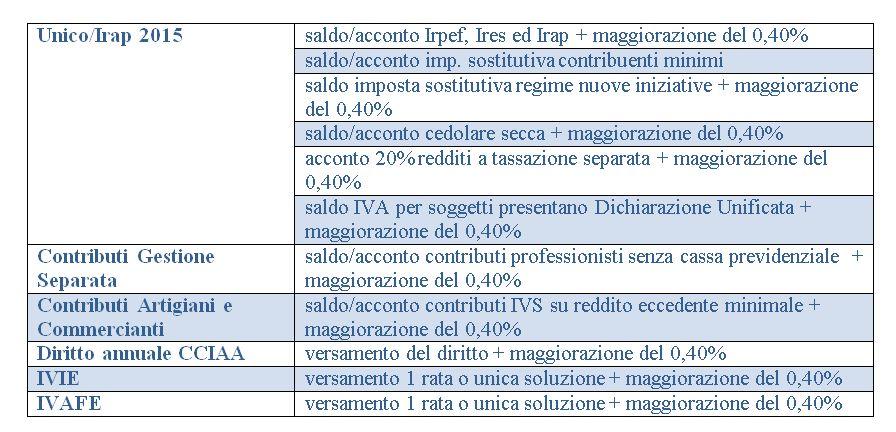 tabella-fisco