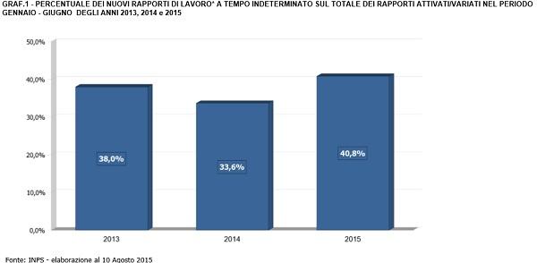 Grafico novi rapporti di lavoro 2013-14-15