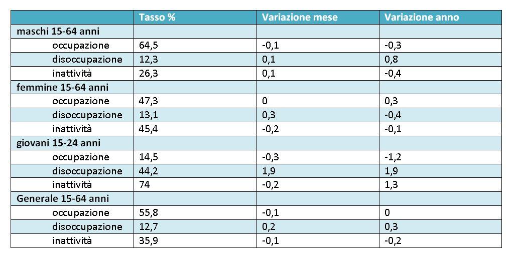 variazione-occupazione-istat