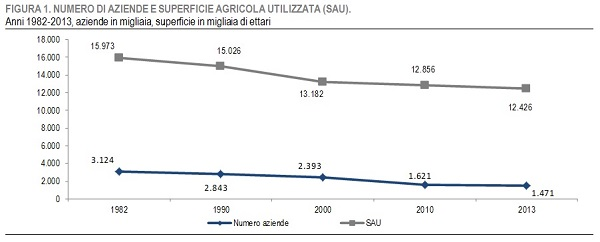 aziende agricole e SAU