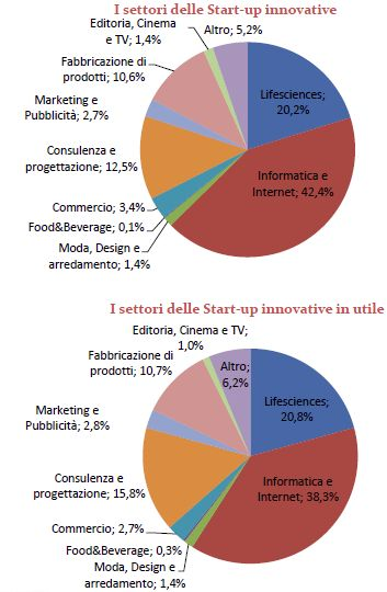 settori-startup