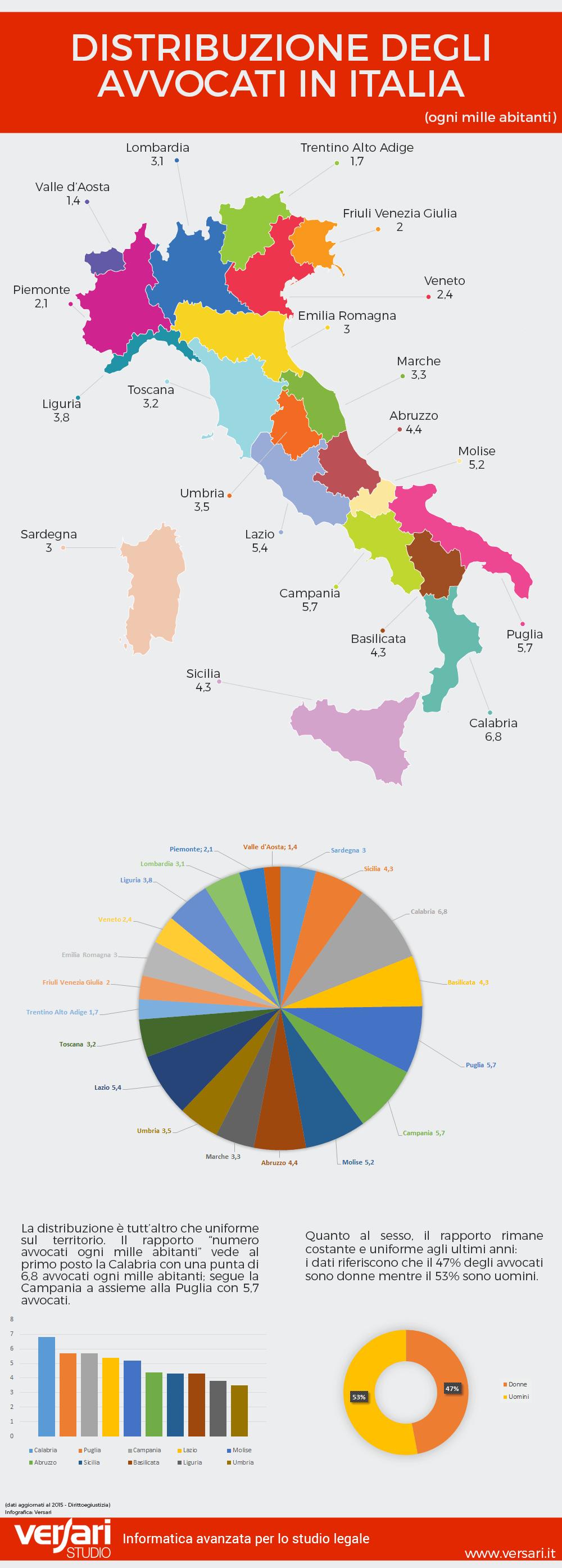 infografica-numero-avvocati