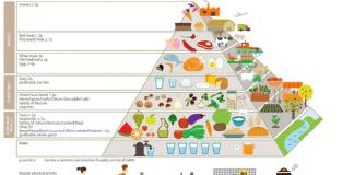 foto-piramide-dieta-mediterranea