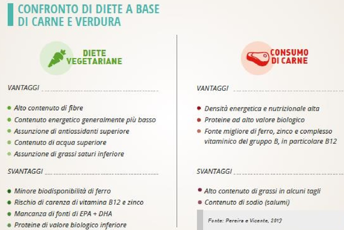 scheda-confronto-dieta-vegetariana-e-carne