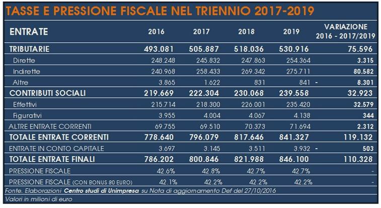tabella-unimpresa-sulla-pressione-fiscale-2017-2019
