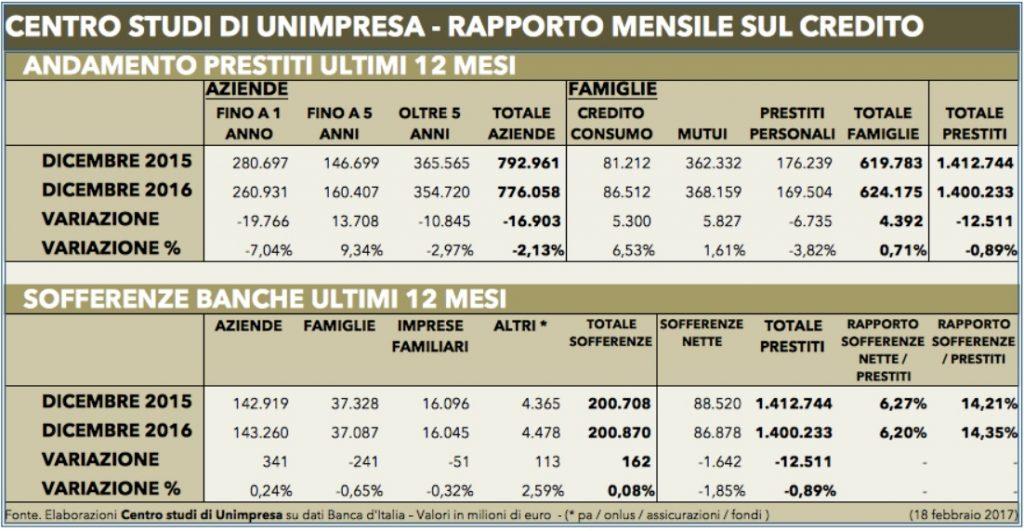 Prospetto andamento prestiti 2016 Unimpresa