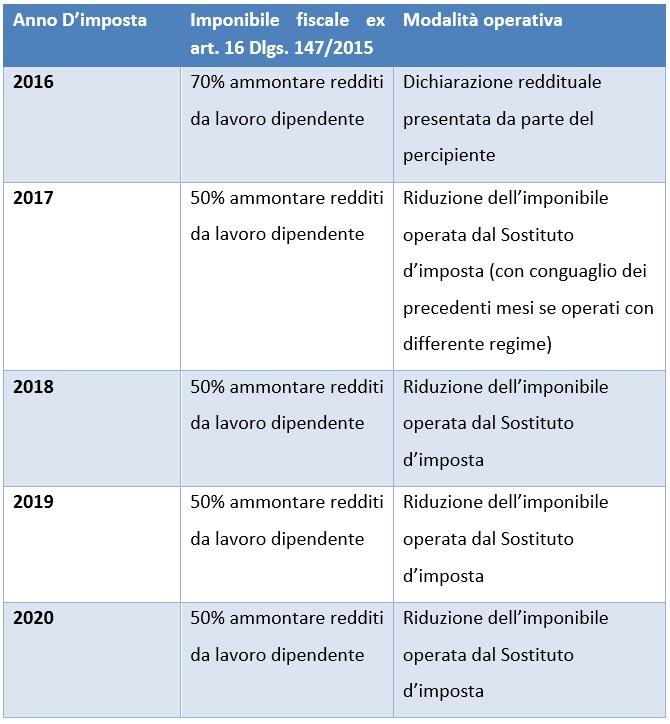 Tabella esenzioni 2016-2020