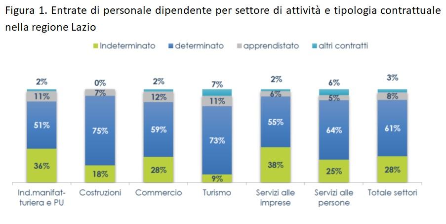grafico assunzioni Lazio