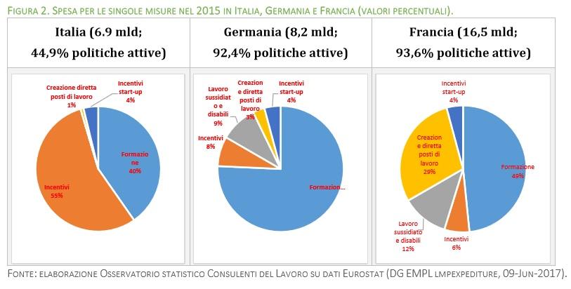 Grafici Politiche attive del lavoro