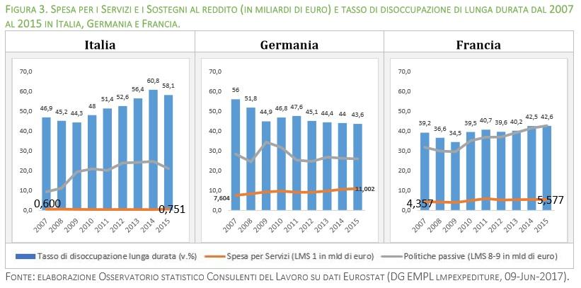 grafico sostegni e disoccupazione