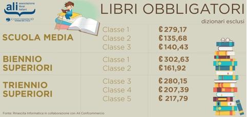 scheda spesa media libri di testo