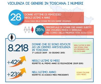 dati-violenza-di-genere-in-Toscana
